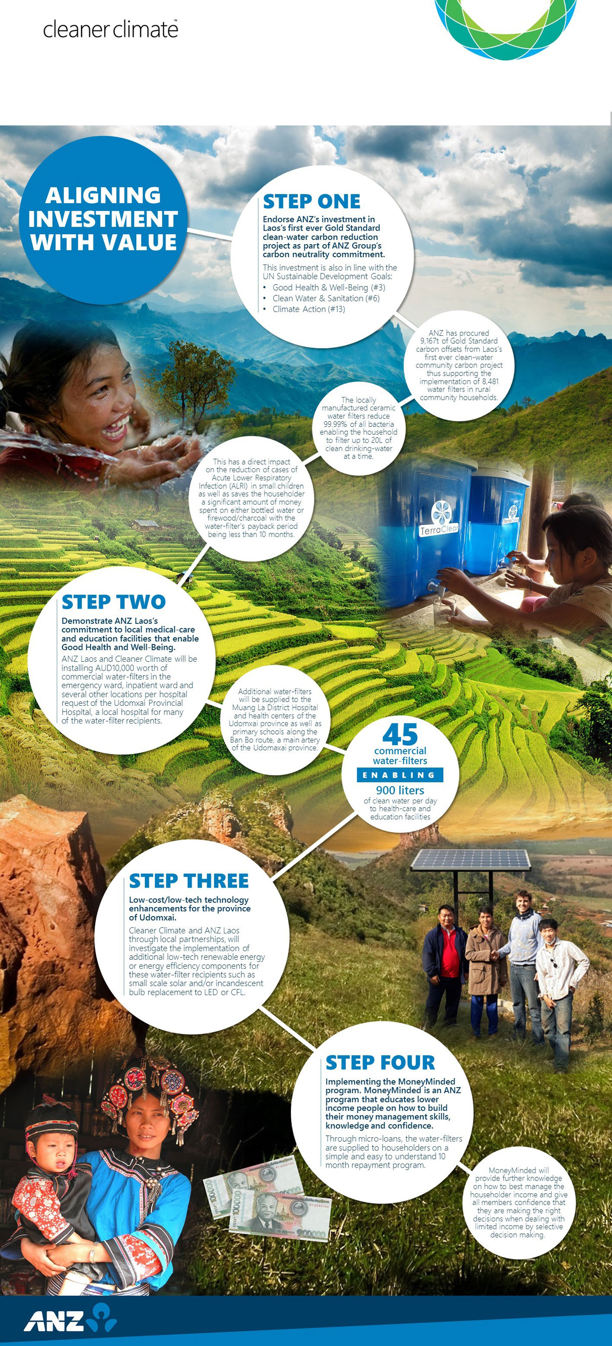 brochure ANZ carbon offset program